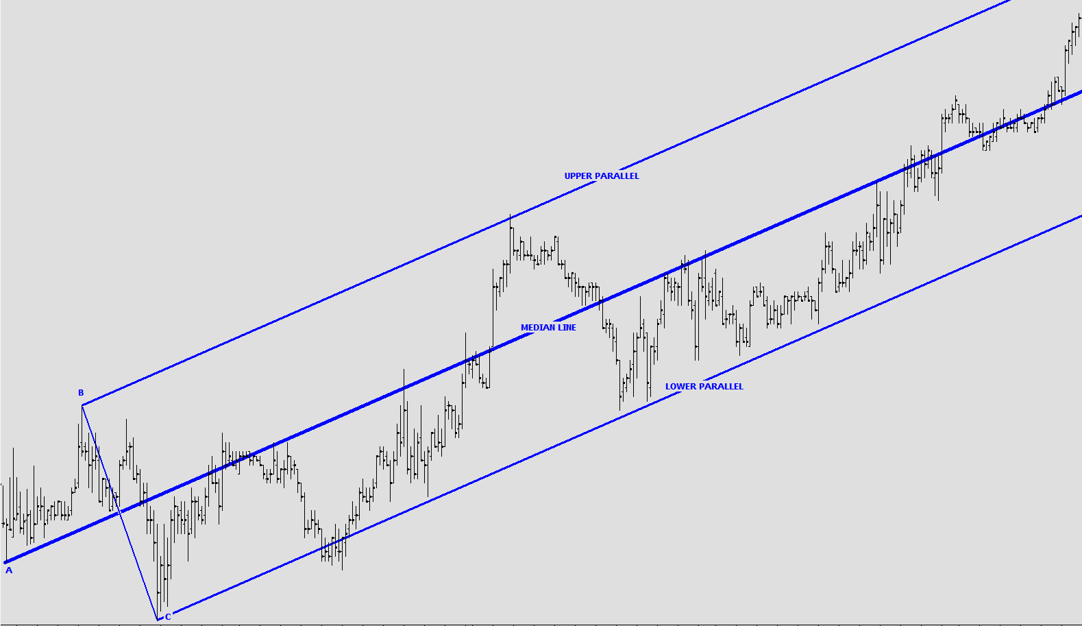 It Is Apparent That The Upper And Lower Parallels In This Instance  Accurately Show Support And Resistance For The Vehicle Whilst The Median  Line Shows The